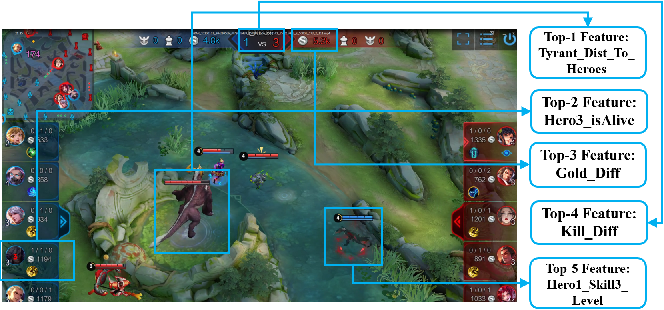 Figure 3 for Predicting Events in MOBA Games: Dataset, Attribution, and Evaluation