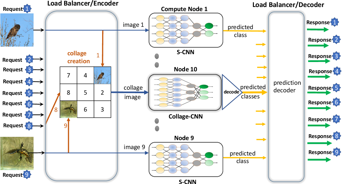 Figure 4 for Collage Inference: Tolerating Stragglers in Distributed Neural Network Inference using Coding