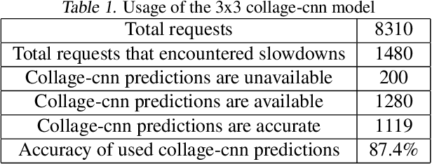 Figure 1 for Collage Inference: Tolerating Stragglers in Distributed Neural Network Inference using Coding
