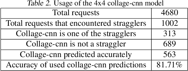Figure 3 for Collage Inference: Tolerating Stragglers in Distributed Neural Network Inference using Coding