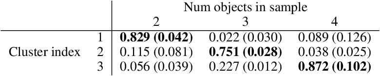 Figure 2 for Learning sparse relational transition models