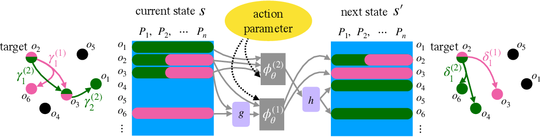 Figure 3 for Learning sparse relational transition models