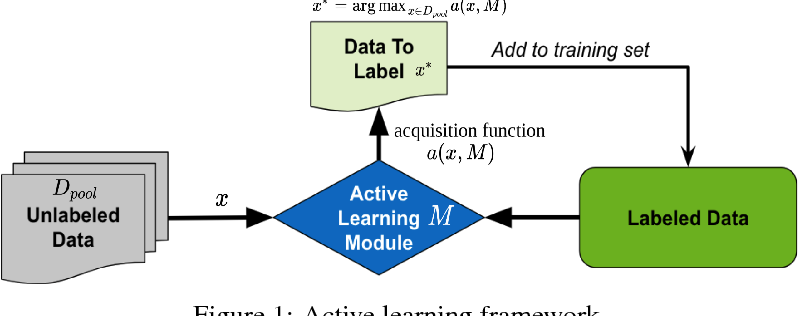 Figure 1 for The Relevance of Bayesian Layer Positioning to Model Uncertainty in Deep Bayesian Active Learning