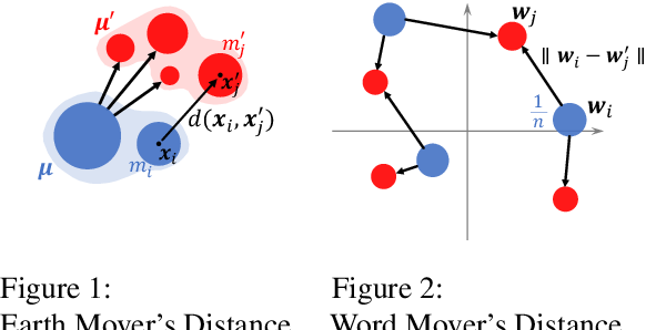 Figure 1 for Word Rotator's Distance: Decomposing Vectors Gives Better Representations