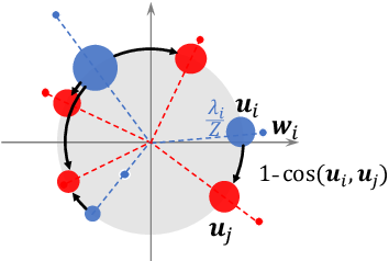 Figure 4 for Word Rotator's Distance: Decomposing Vectors Gives Better Representations