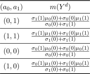 Figure 4 for Median Optimal Treatment Regimes