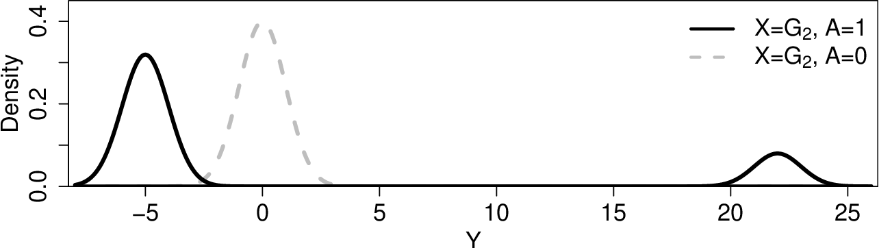 Figure 1 for Median Optimal Treatment Regimes