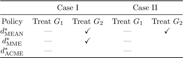 Figure 2 for Median Optimal Treatment Regimes