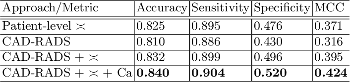 Figure 2 for Automatic CAD-RADS Scoring Using Deep Learning