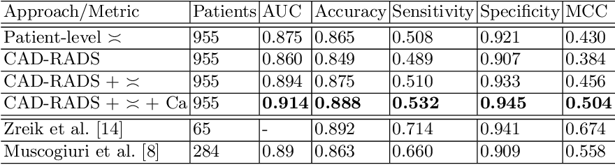 Figure 4 for Automatic CAD-RADS Scoring Using Deep Learning