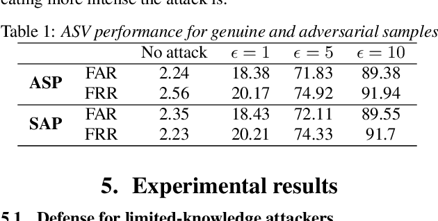 Figure 1 for Voting for the right answer: Adversarial defense for speaker verification