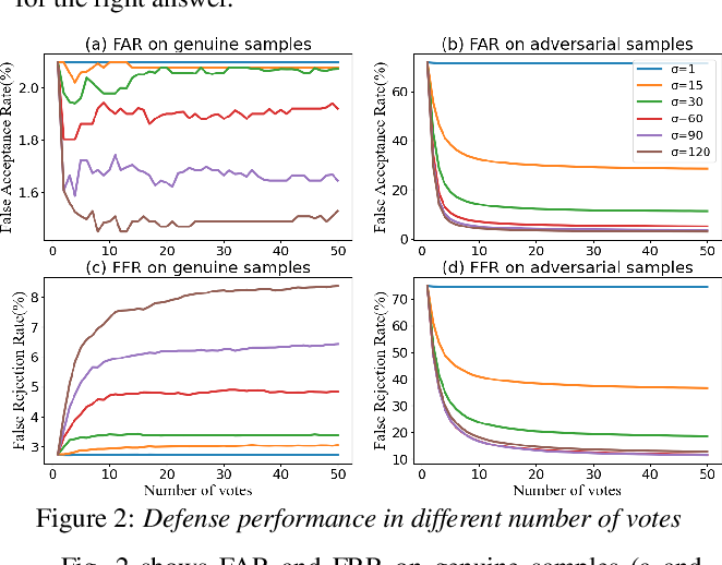 Figure 3 for Voting for the right answer: Adversarial defense for speaker verification