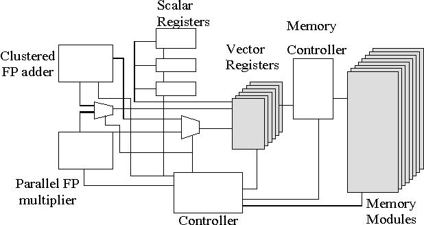 Figure 1. The vector machine architecture