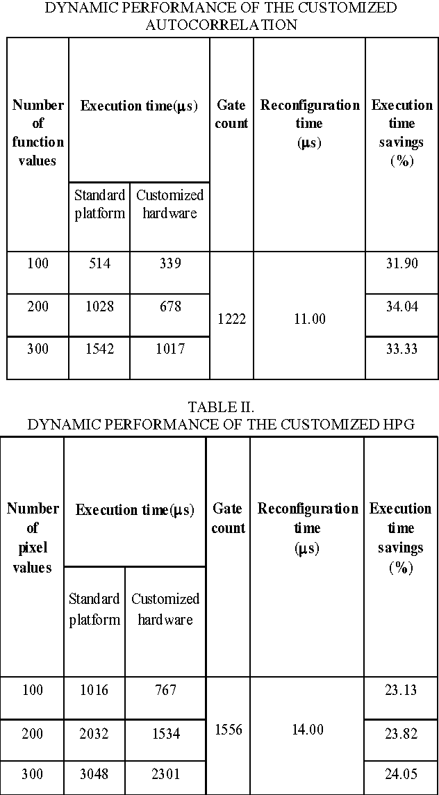 TABLE II. DYNAMIC PERFORMANCE OF THE CUSTOMIZED HPG