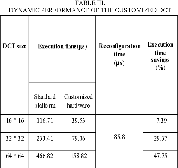 TABLE III. DYNAMIC PERFORMANCE OF THE CUSTOMIZED DCT