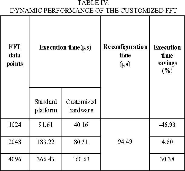 TABLE IV. DYNAMIC PERFORMANCE OF THE CUSTOMIZED FFT