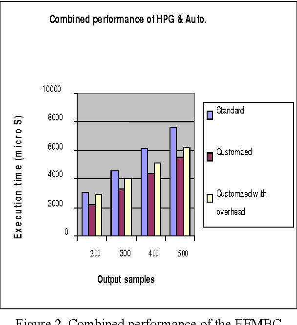Figure 2. Combined performance of the EEMBC applications