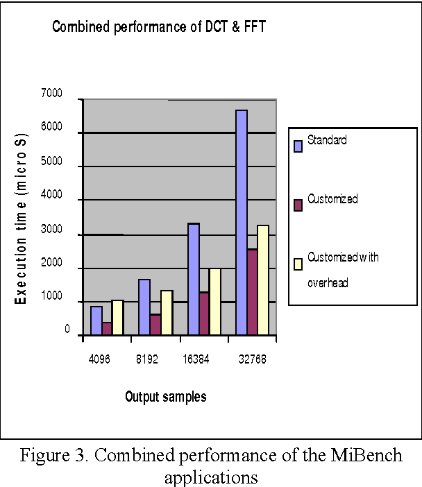 Figure 3. Combined performance of the MiBench
