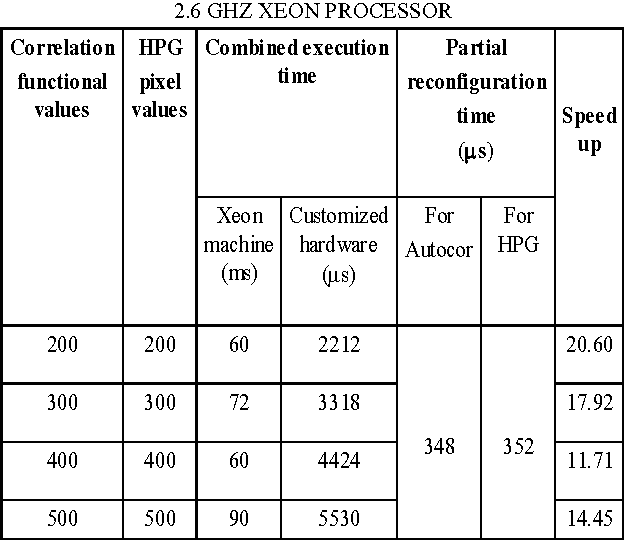 TABLE V. PERFORMANCE COMPARISONS WITH A PC CONTAINING A 2.6 GHZ XEON PROCESSOR