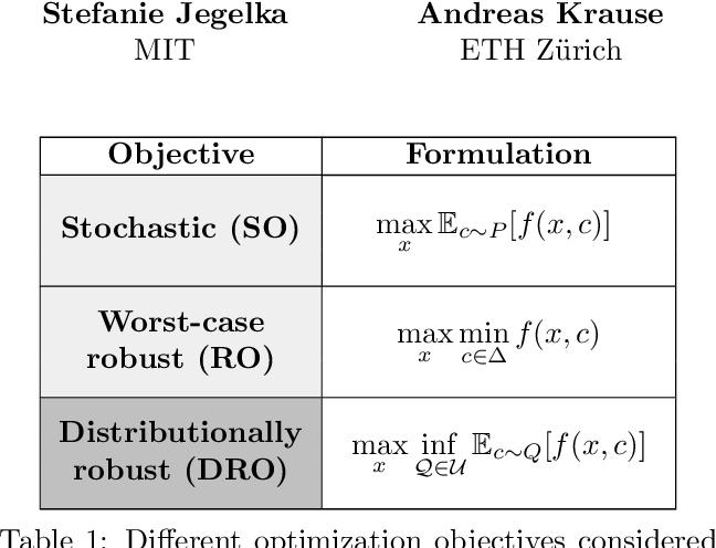 Figure 1 for Distributionally Robust Bayesian Optimization