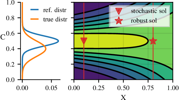 Figure 2 for Distributionally Robust Bayesian Optimization