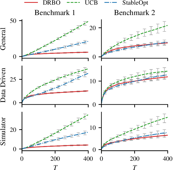 Figure 3 for Distributionally Robust Bayesian Optimization