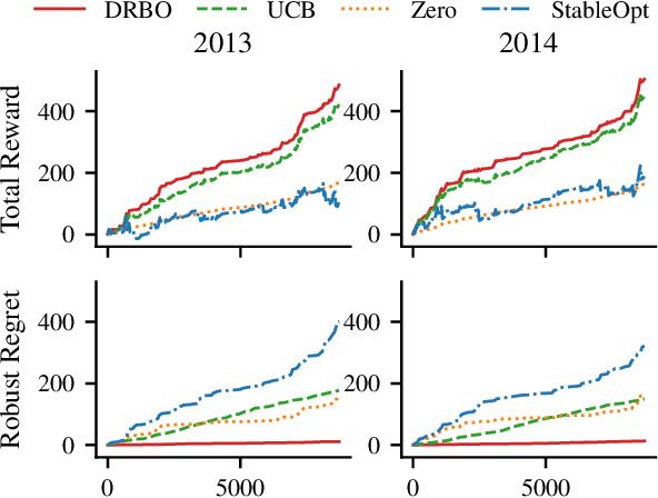 Figure 4 for Distributionally Robust Bayesian Optimization