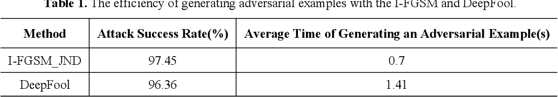Figure 2 for AdvJND: Generating Adversarial Examples with Just Noticeable Difference