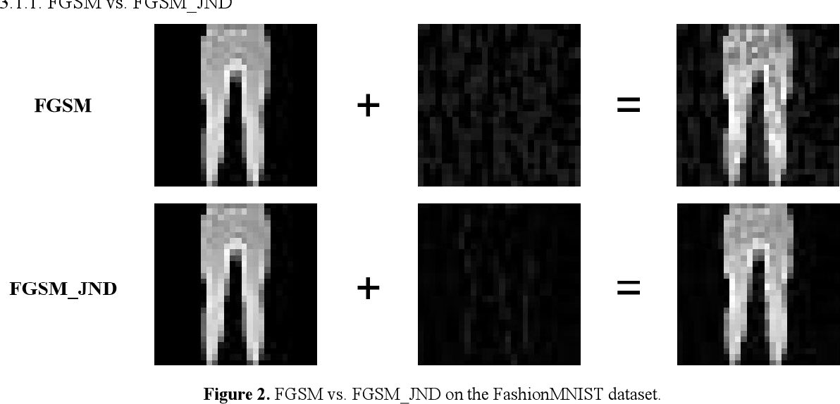 Figure 3 for AdvJND: Generating Adversarial Examples with Just Noticeable Difference
