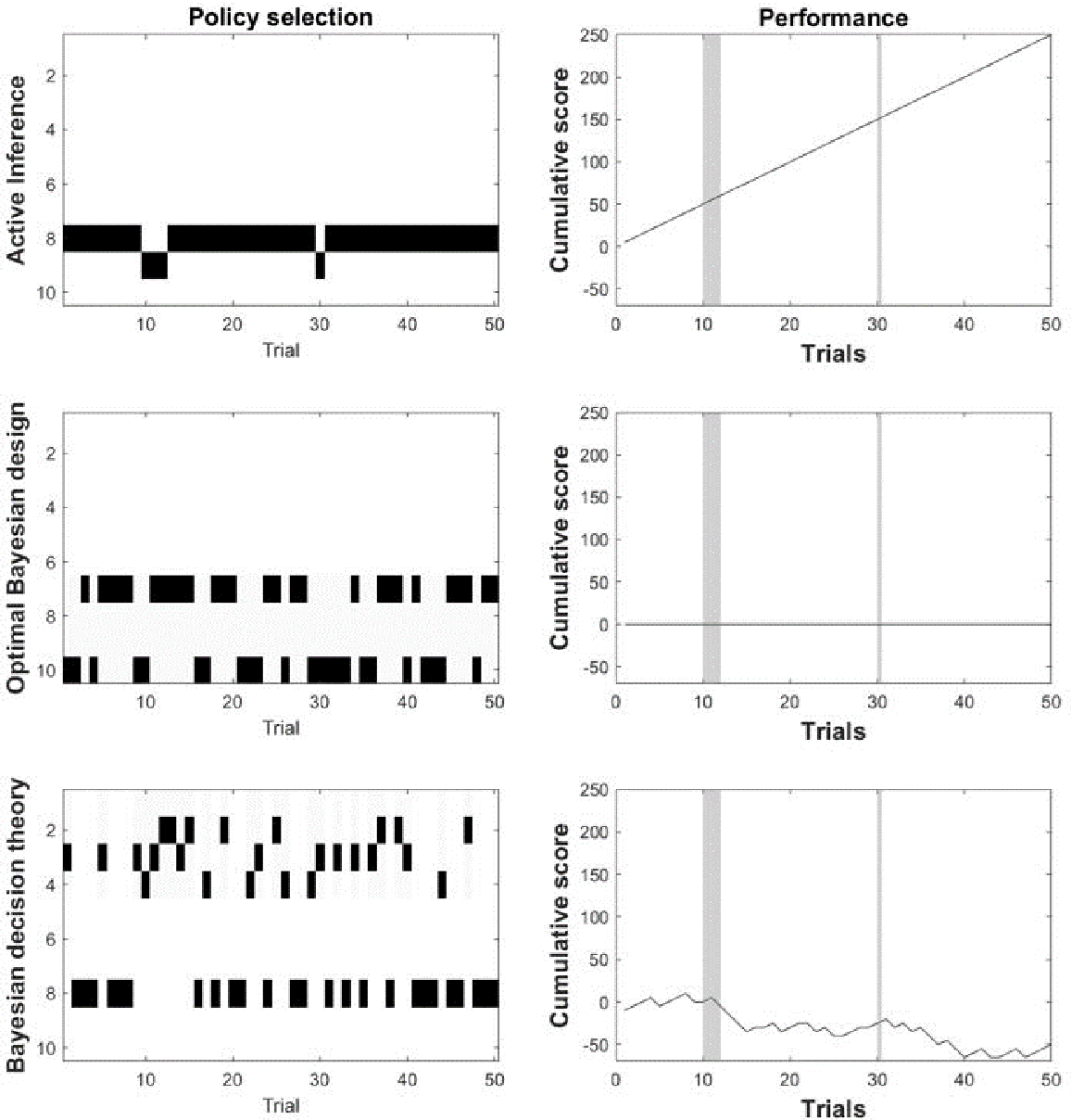 Figure 2 for Active inference, Bayesian optimal design, and expected utility