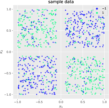 Figure 1 for Exponential Convergence Rates of Classification Errors on Learning with SGD and Random Features
