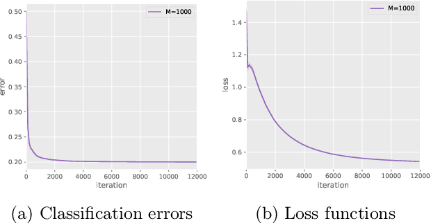 Figure 2 for Exponential Convergence Rates of Classification Errors on Learning with SGD and Random Features