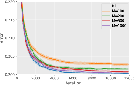 Figure 3 for Exponential Convergence Rates of Classification Errors on Learning with SGD and Random Features