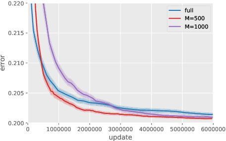 Figure 4 for Exponential Convergence Rates of Classification Errors on Learning with SGD and Random Features