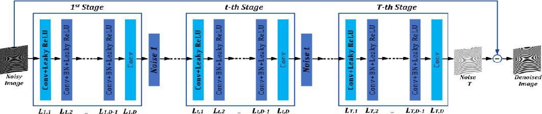 Figure 1 for Optical Fringe Patterns Filtering Based on Multi-Stage Convolution Neural Network