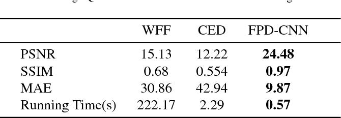 Figure 2 for Optical Fringe Patterns Filtering Based on Multi-Stage Convolution Neural Network