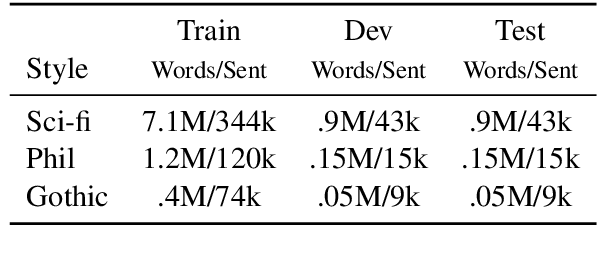 Figure 1 for Low-Level Linguistic Controls for Style Transfer and Content Preservation