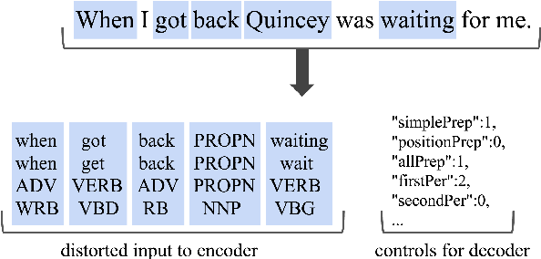 Figure 2 for Low-Level Linguistic Controls for Style Transfer and Content Preservation