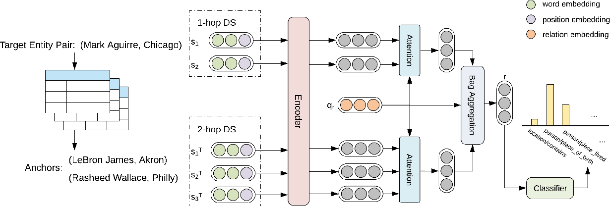 Figure 3 for Leveraging 2-hop Distant Supervision from Table Entity Pairs for Relation Extraction