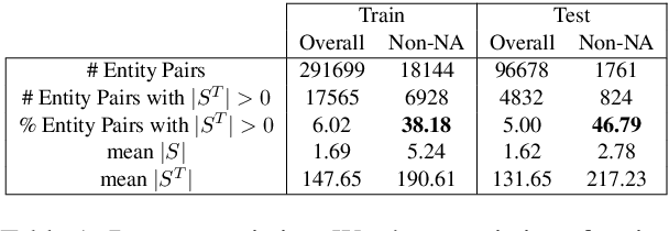 Figure 2 for Leveraging 2-hop Distant Supervision from Table Entity Pairs for Relation Extraction