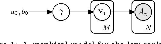 Figure 1 for The Bayesian Low-Rank Determinantal Point Process Mixture Model