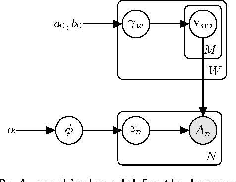 Figure 2 for The Bayesian Low-Rank Determinantal Point Process Mixture Model