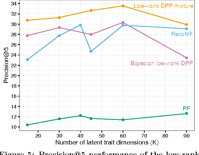 Figure 4 for The Bayesian Low-Rank Determinantal Point Process Mixture Model
