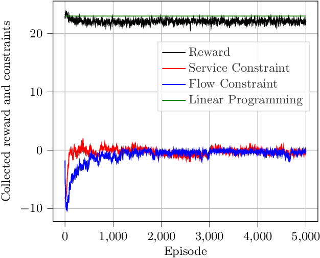 Figure 2 for Model-Free Algorithm and Regret Analysis for MDPs with Long-Term Constraints