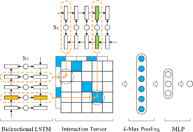 Figure 1 for A Deep Architecture for Semantic Matching with Multiple Positional Sentence Representations