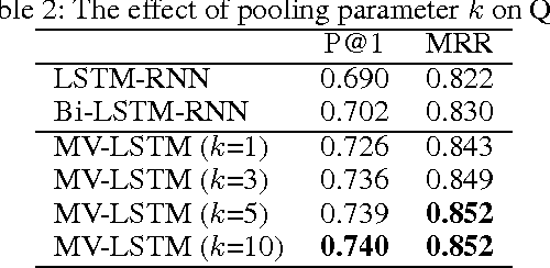 Figure 3 for A Deep Architecture for Semantic Matching with Multiple Positional Sentence Representations