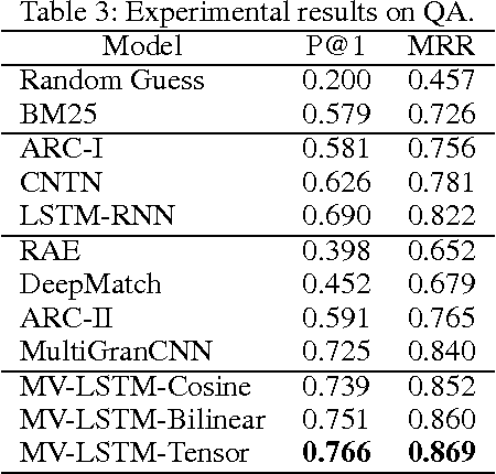 Figure 4 for A Deep Architecture for Semantic Matching with Multiple Positional Sentence Representations