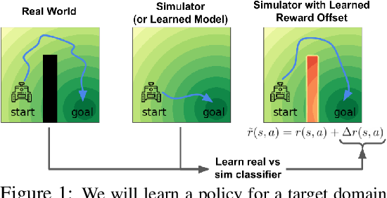 Figure 1 for Off-Dynamics Reinforcement Learning: Training for Transfer with Domain Classifiers