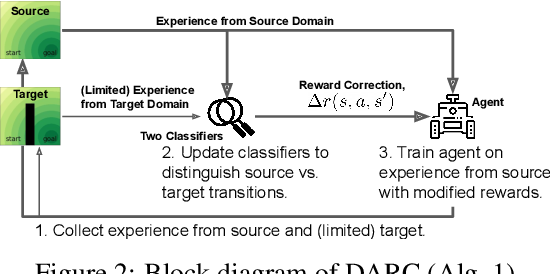 Figure 2 for Off-Dynamics Reinforcement Learning: Training for Transfer with Domain Classifiers