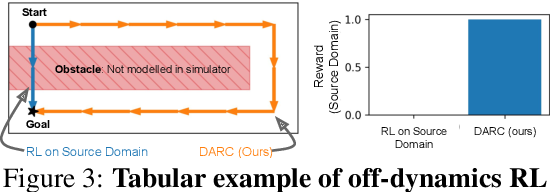 Figure 3 for Off-Dynamics Reinforcement Learning: Training for Transfer with Domain Classifiers